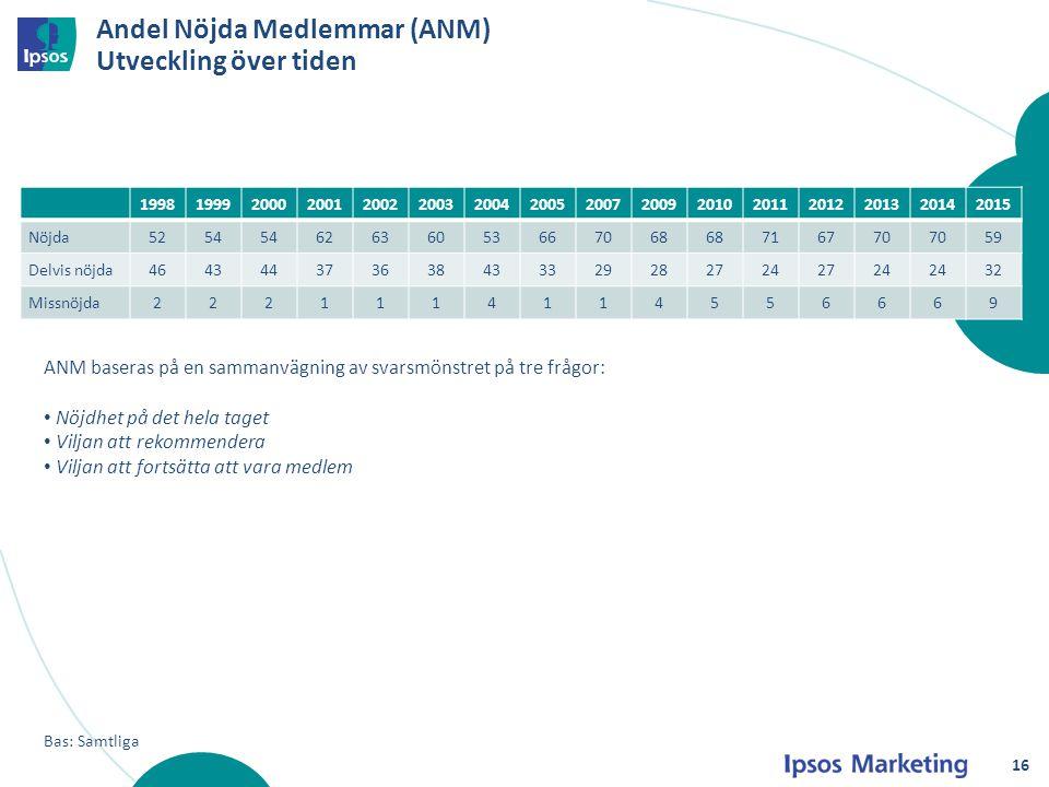 Andel Nöjda Medlemmar (ANM) Utveckling över tiden