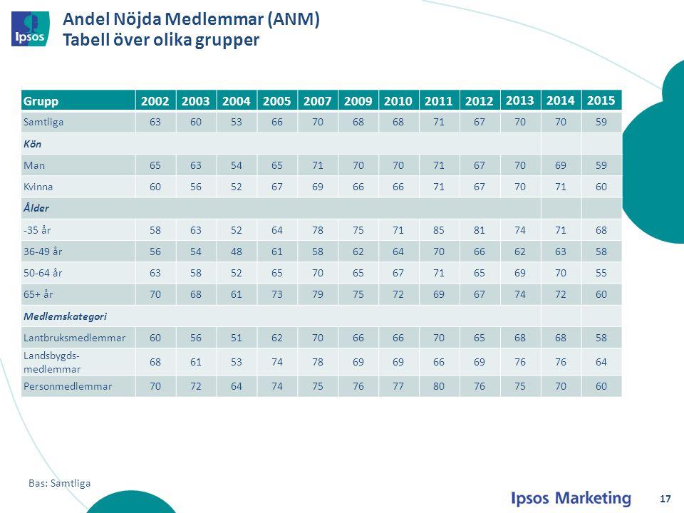 Andel Nöjda Medlemmar (ANM) Tabell över olika grupper