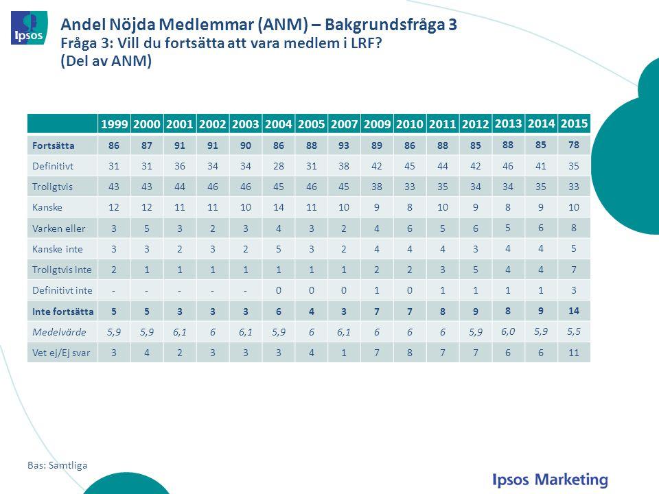 Andel Nöjda Medlemmar (ANM) – Bakgrundsfråga 3 Fråga 3: Vill du fortsätta att vara medlem i LRF (Del av ANM)