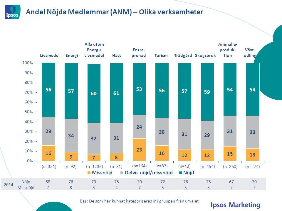 Andel Nöjda Medlemmar (ANM) – Olika verksamheter