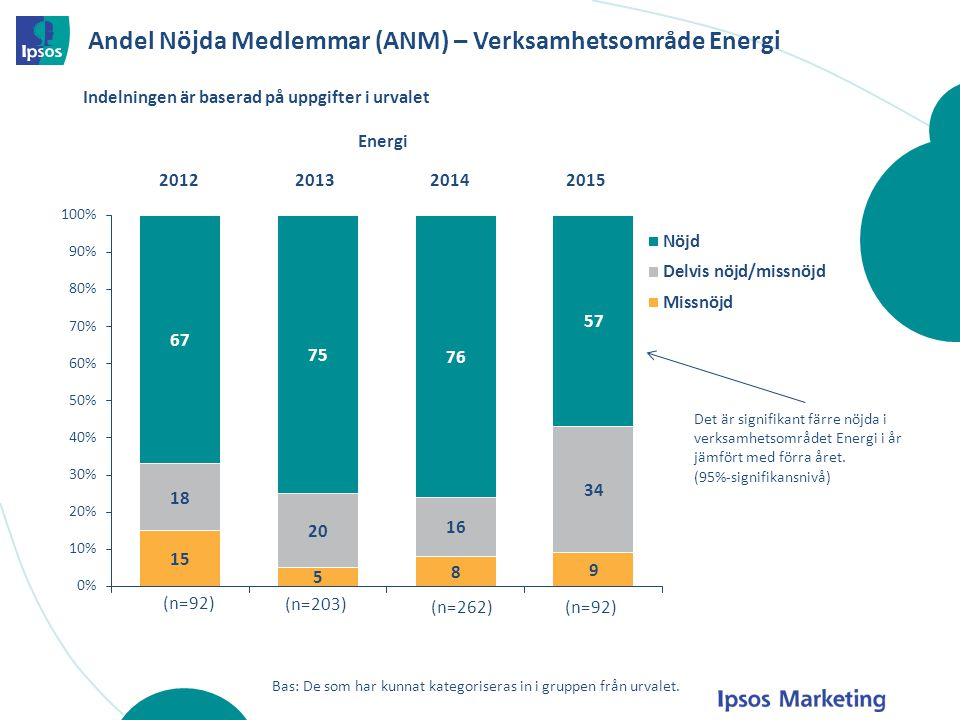 Andel Nöjda Medlemmar (ANM) – Verksamhetsområde Energi