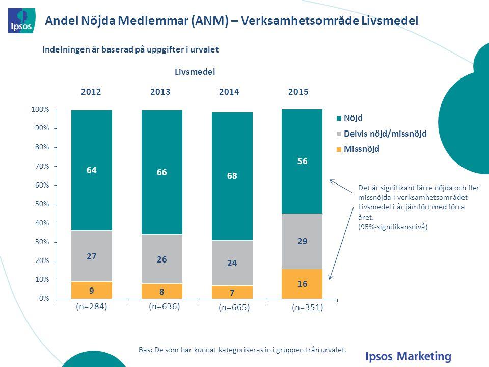 Andel Nöjda Medlemmar (ANM) – Verksamhetsområde Livsmedel