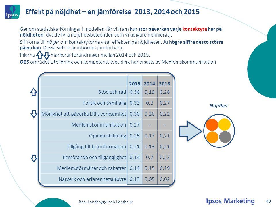 Effekt på nöjdhet – en jämförelse 2013, 2014 och 2015