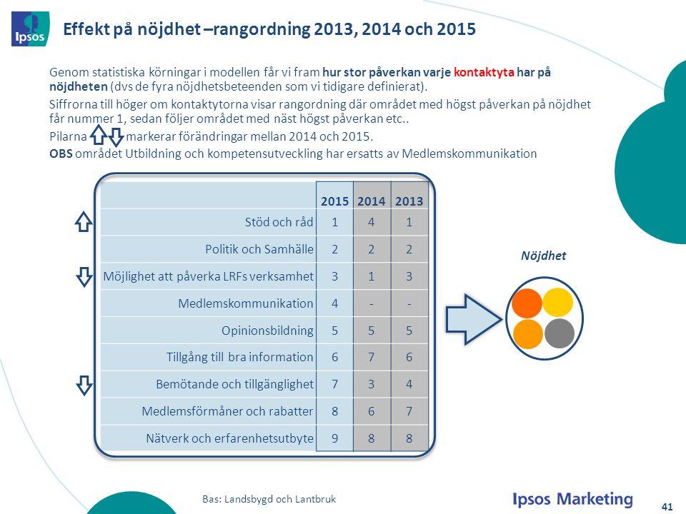 Effekt på nöjdhet –rangordning 2013, 2014 och 2015