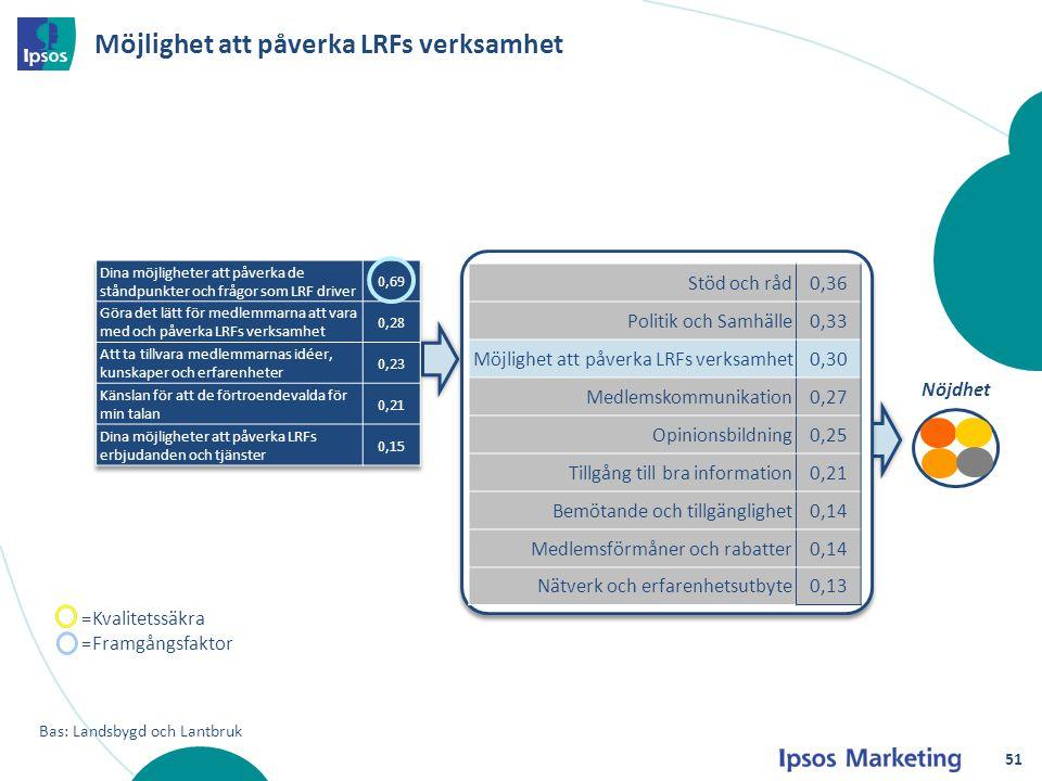 Möjlighet att påverka LRFs verksamhet
