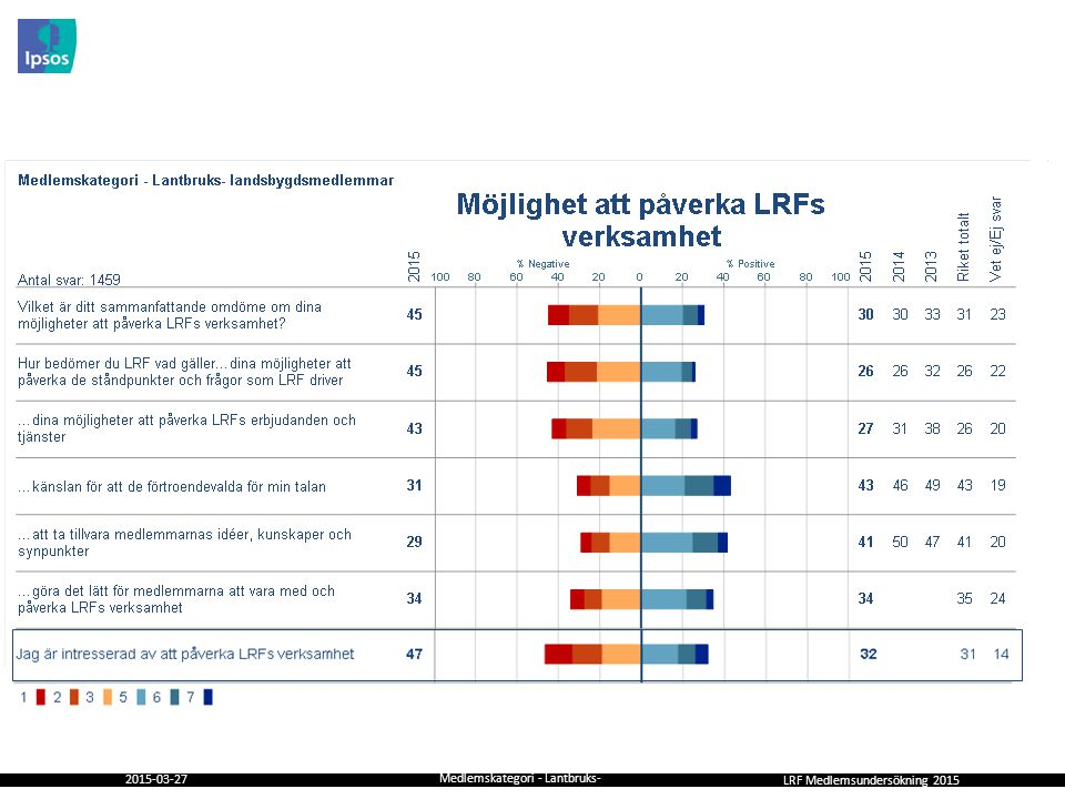 Medlemskategori - Lantbruks- landsbygdsmedlemmar.ppt