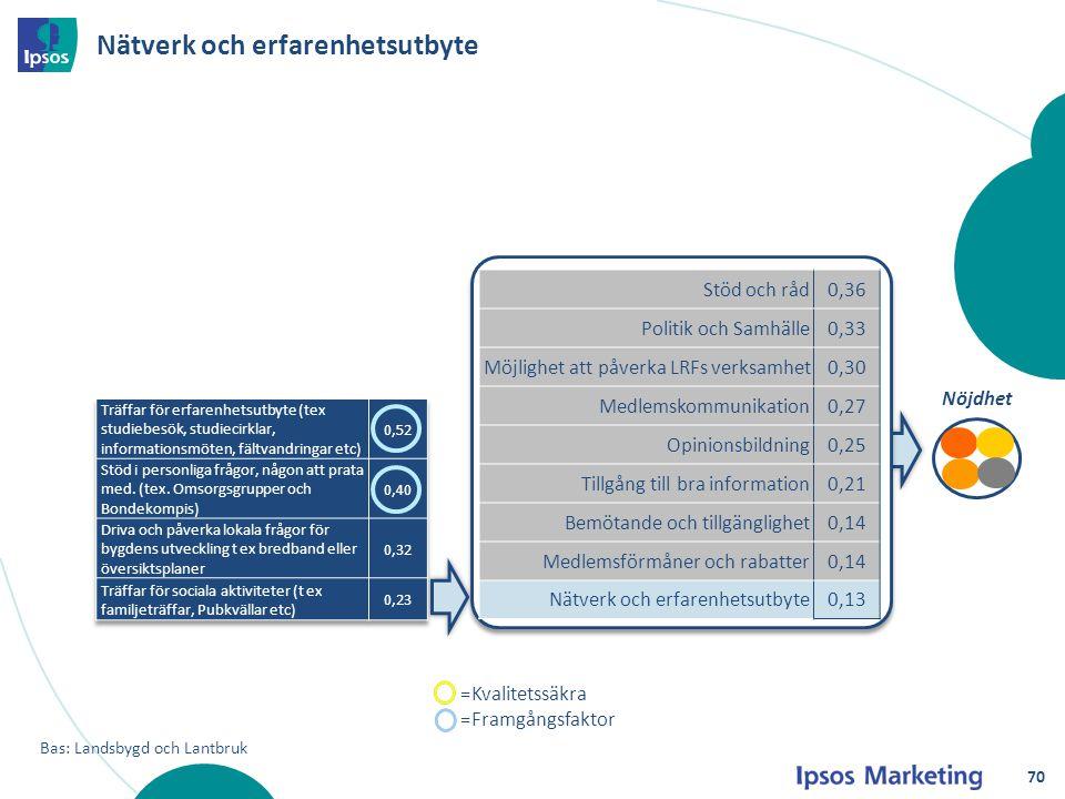 Nätverk och erfarenhetsutbyte