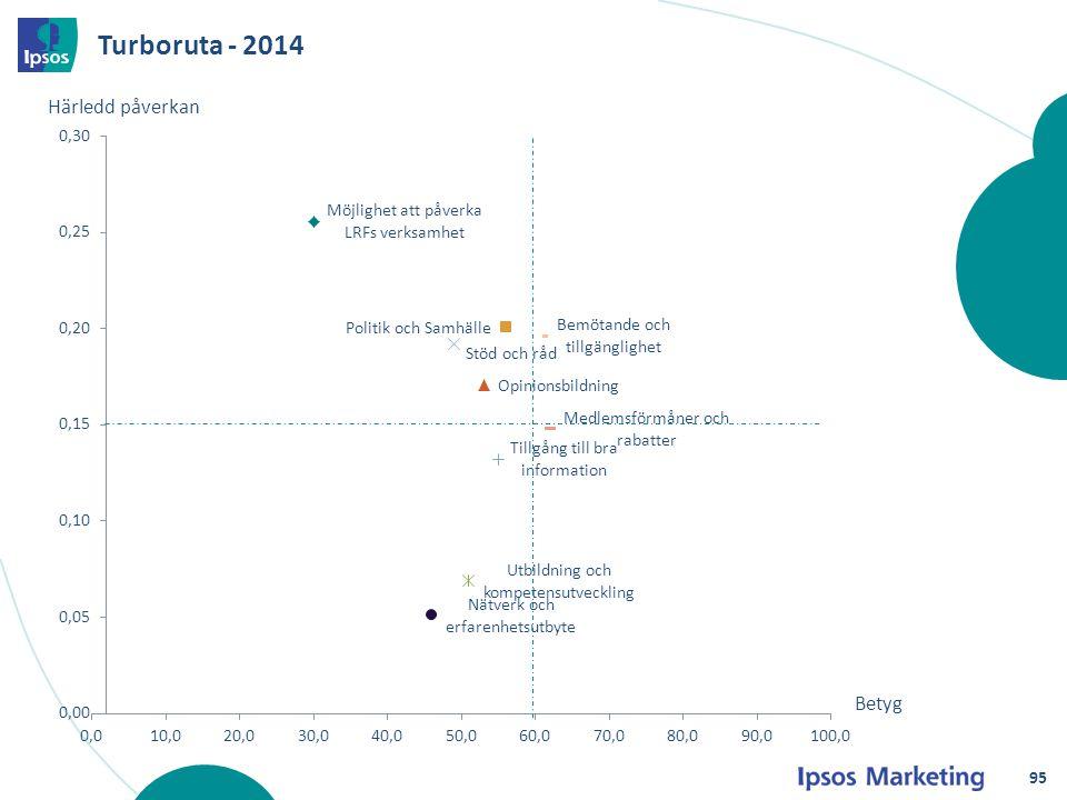 Turboruta - 2014 Härledd påverkan Betyg