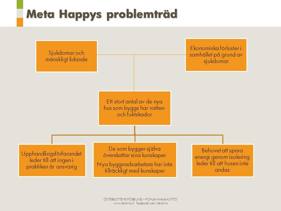 Meta Happys problemträd