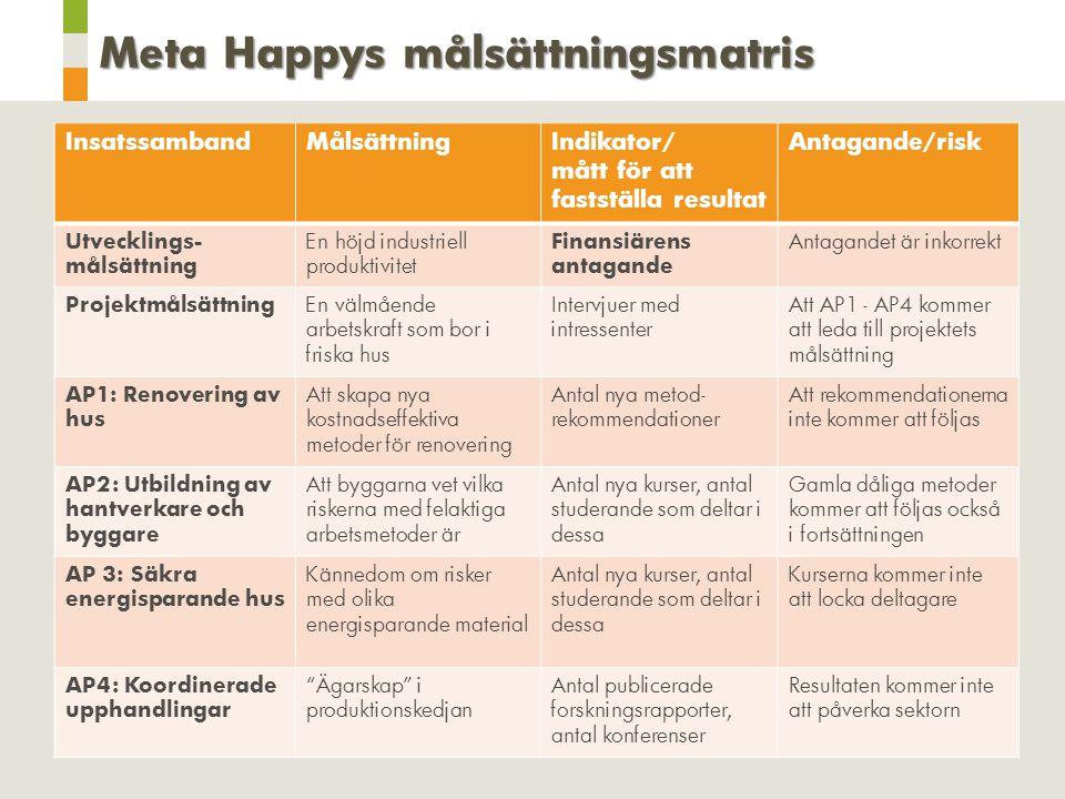Meta Happys målsättningsmatris