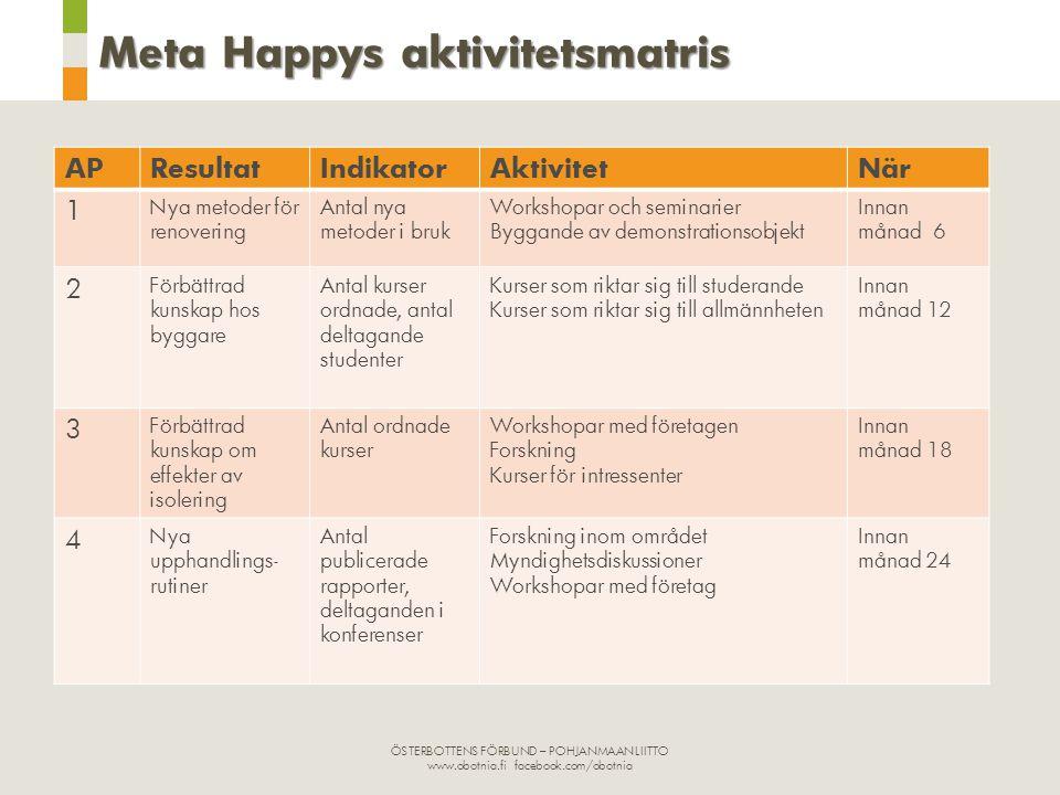 Meta Happys aktivitetsmatris