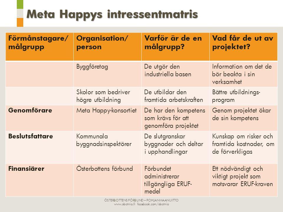Meta Happys intressentmatris