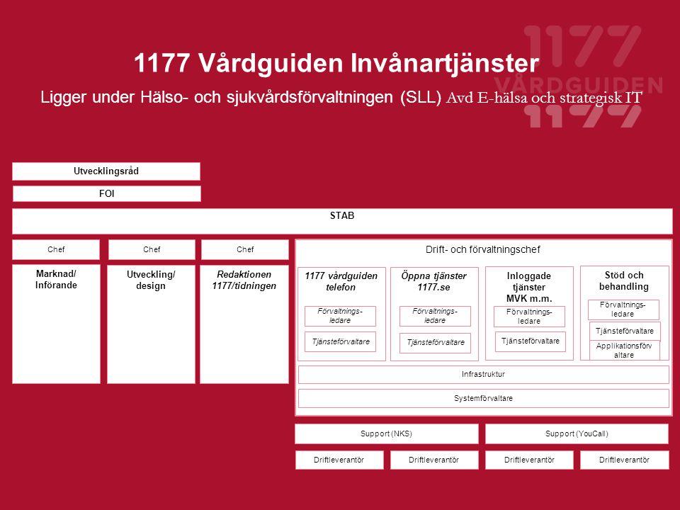 1177 Vårdguiden Invånartjänster Redaktionen 1177/tidningen