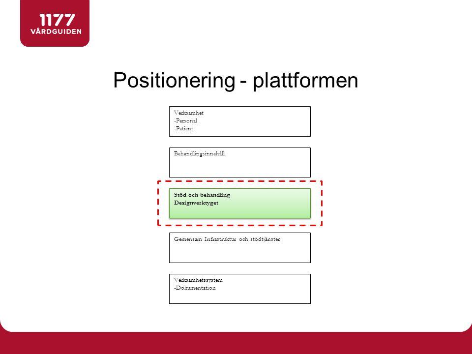 Positionering - plattformen