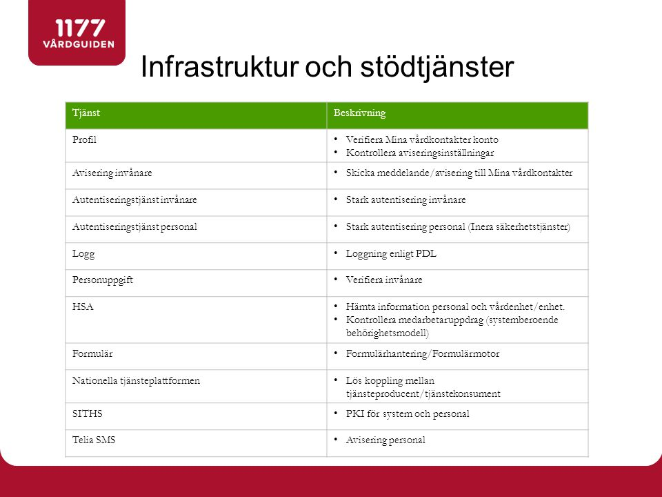 Infrastruktur och stödtjänster