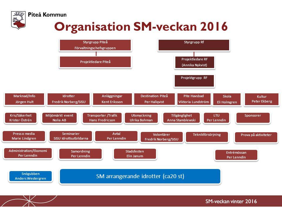 Organisation SM-veckan 2016