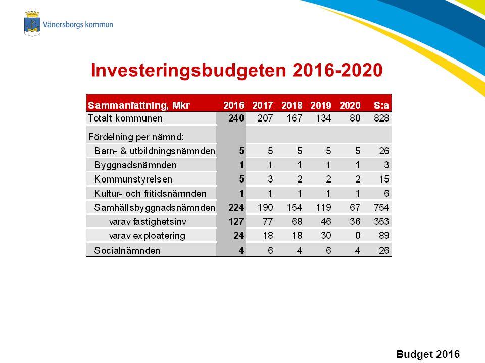 Investeringsbudgeten 2016-2020