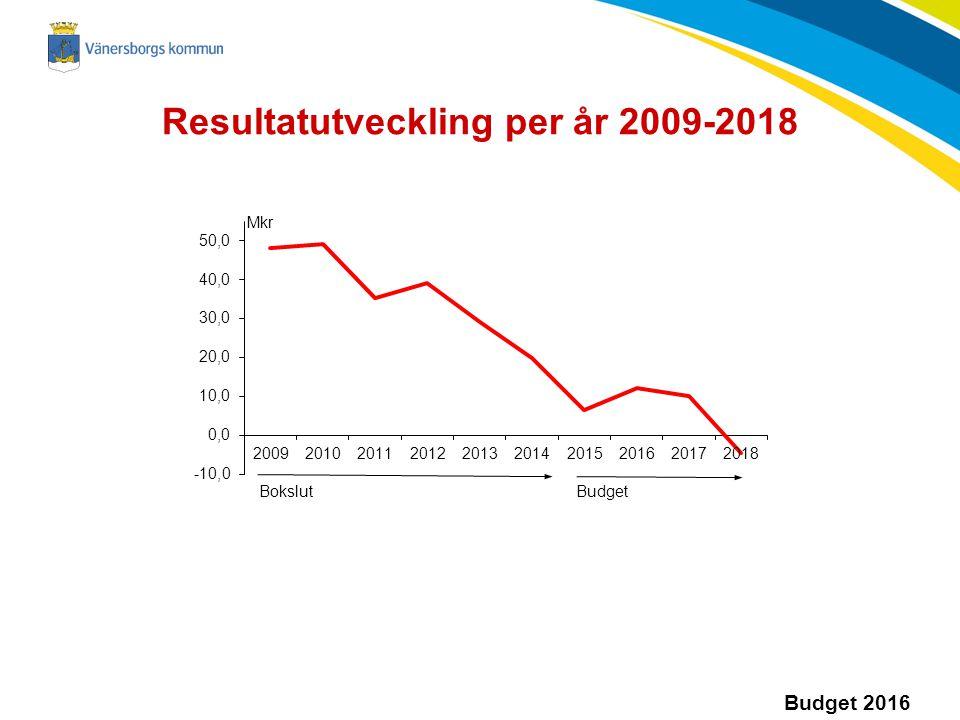 Resultatutveckling per år 2009-2018