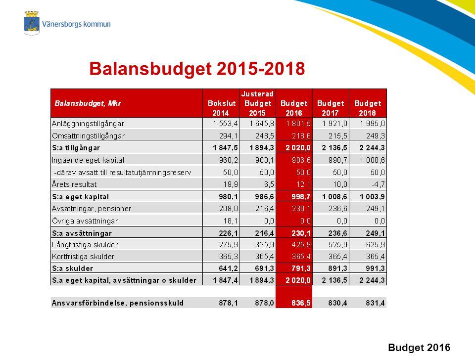 Balansbudget 2015-2018 Sa eget kapital minskar pga lågt eller minusresultat. Långfristiga skulder, lånen ökar pga inv nivån och låga resultat.