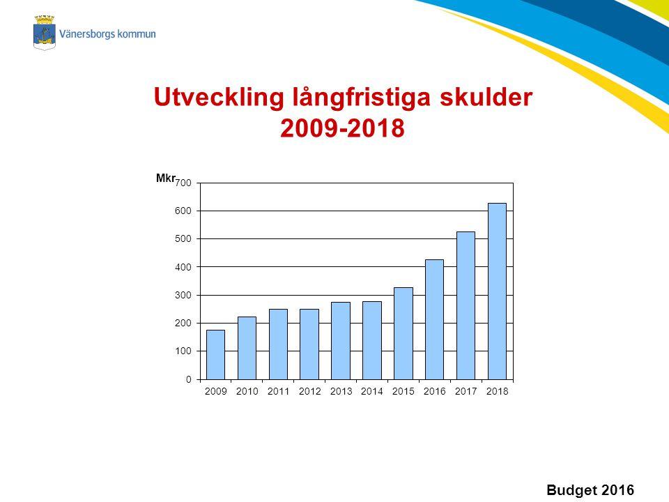 Utveckling långfristiga skulder