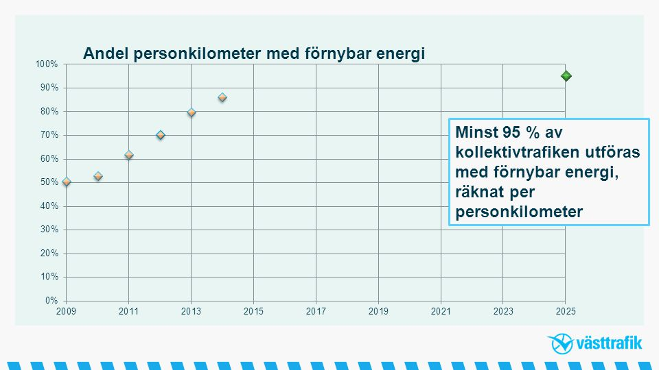 Minst 95 % av kollektivtrafiken utföras med förnybar energi, räknat per personkilometer