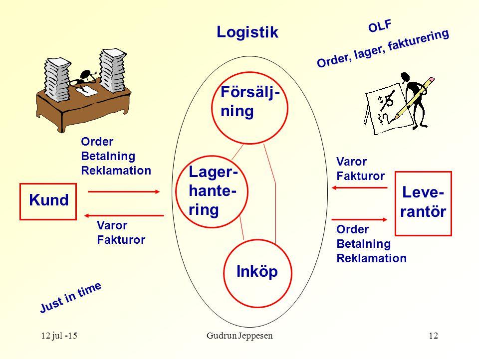Logistik Försälj- ning Lager-hante-ring Leve- Kund rantör Inköp