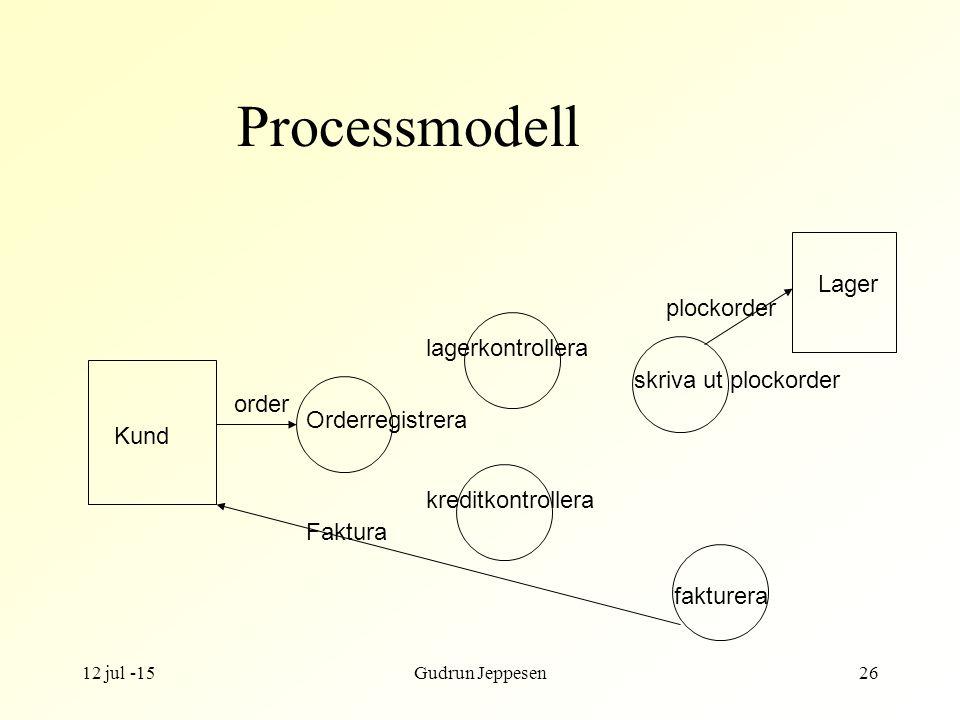 Processmodell Lager plockorder lagerkontrollera skriva ut plockorder