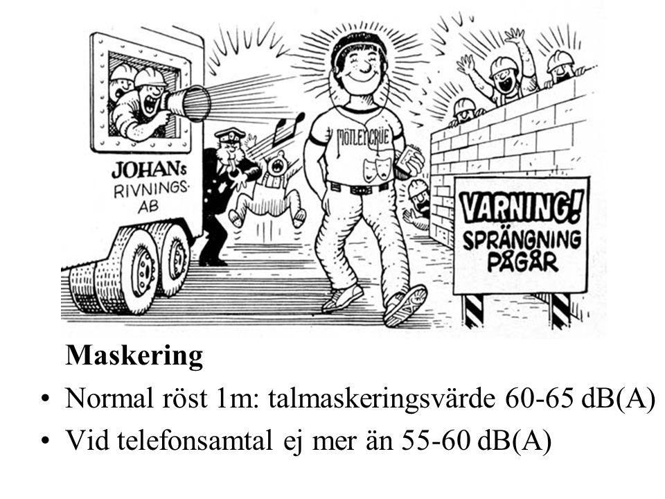 Maskering Normal röst 1m: talmaskeringsvärde 60-65 dB(A) Vid telefonsamtal ej mer än 55-60 dB(A)
