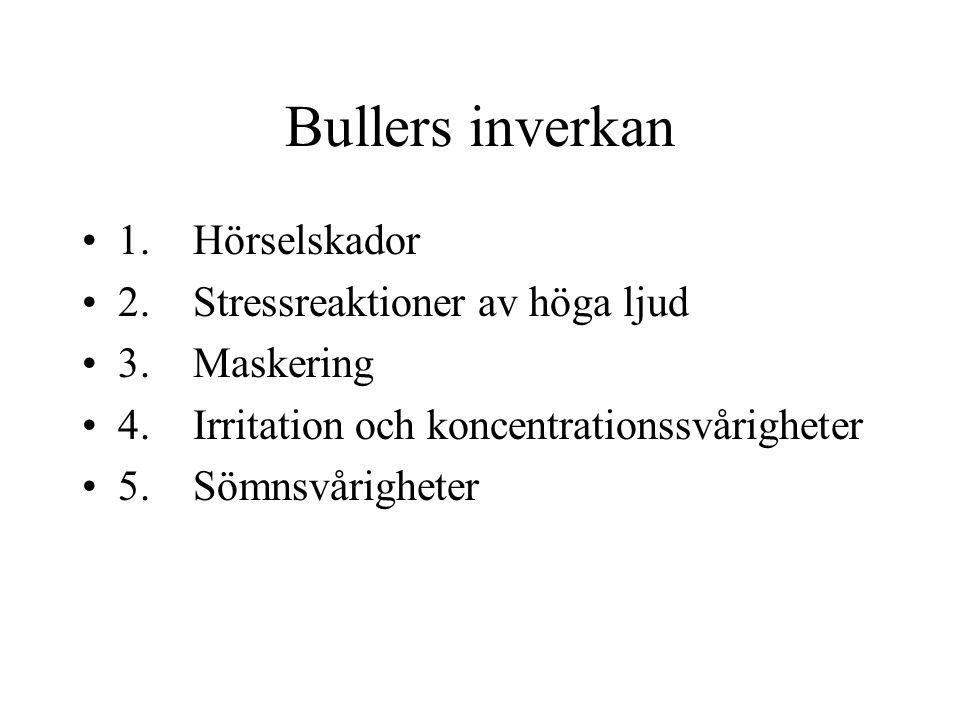 Bullers inverkan 1. Hörselskador 2. Stressreaktioner av höga ljud