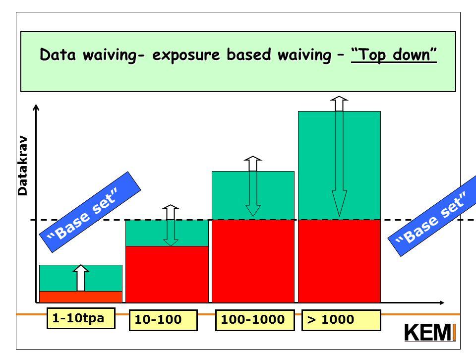 Data waiving- exposure based waiving – Top down