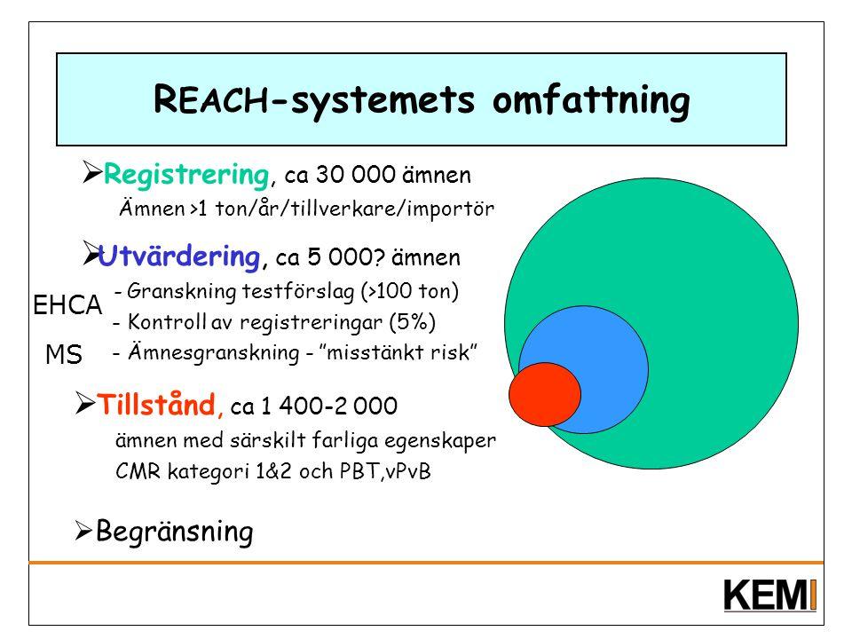 REACH-systemets omfattning