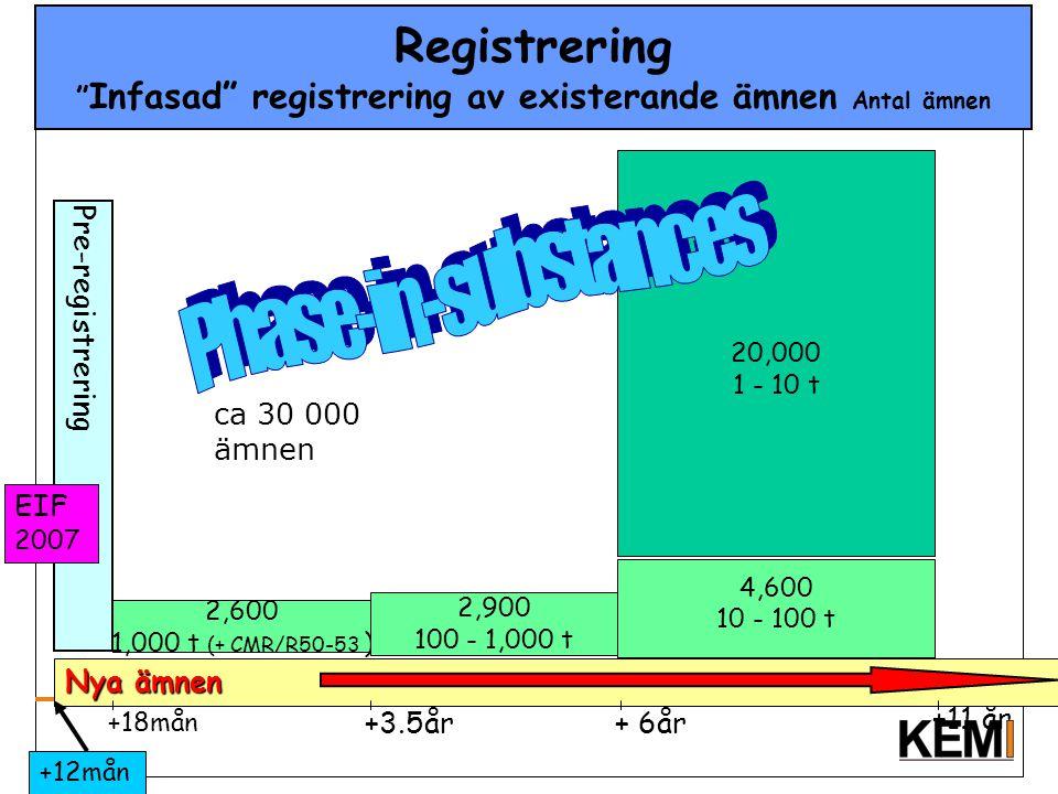 Registrering Infasad registrering av existerande ämnen Antal ämnen