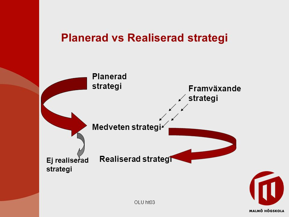 Planerad vs Realiserad strategi