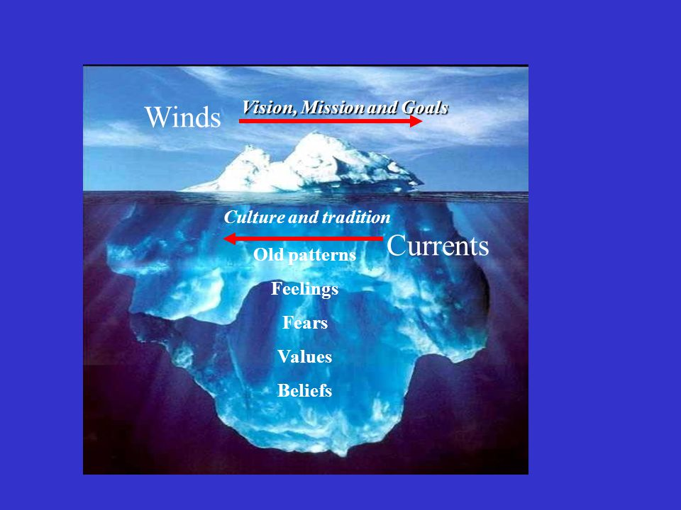 Winds Currents Vision, Mission and Goals Culture and tradition