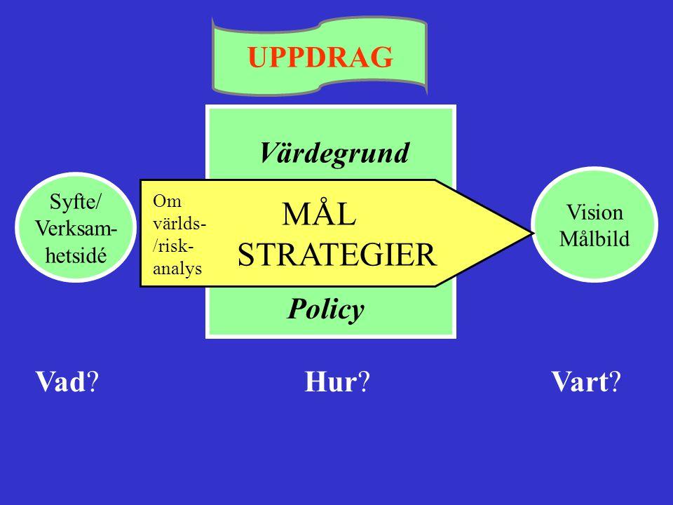 UPPDRAG Värdegrund Vad Hur Vart Syfte/ Vision MÅL Verksam- Målbild