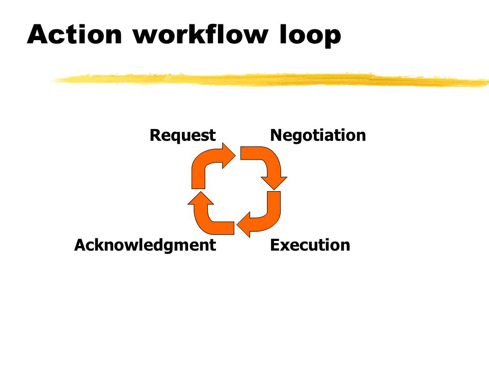 Action workflow loop Request Negotiation Acknowledgment Execution