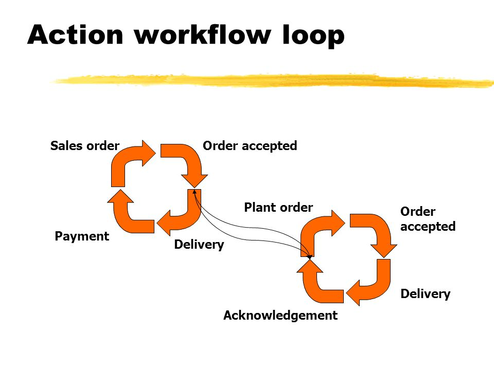 Action workflow loop Sales order Order accepted Plant order Order