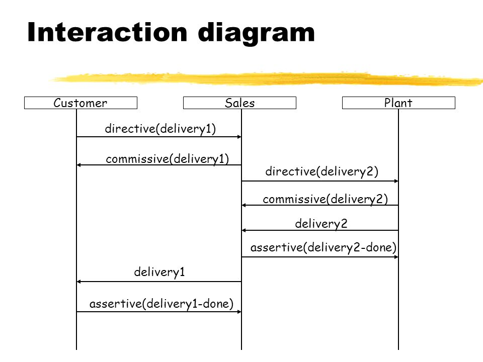 Interaction diagram Customer Sales Plant directive(delivery1)