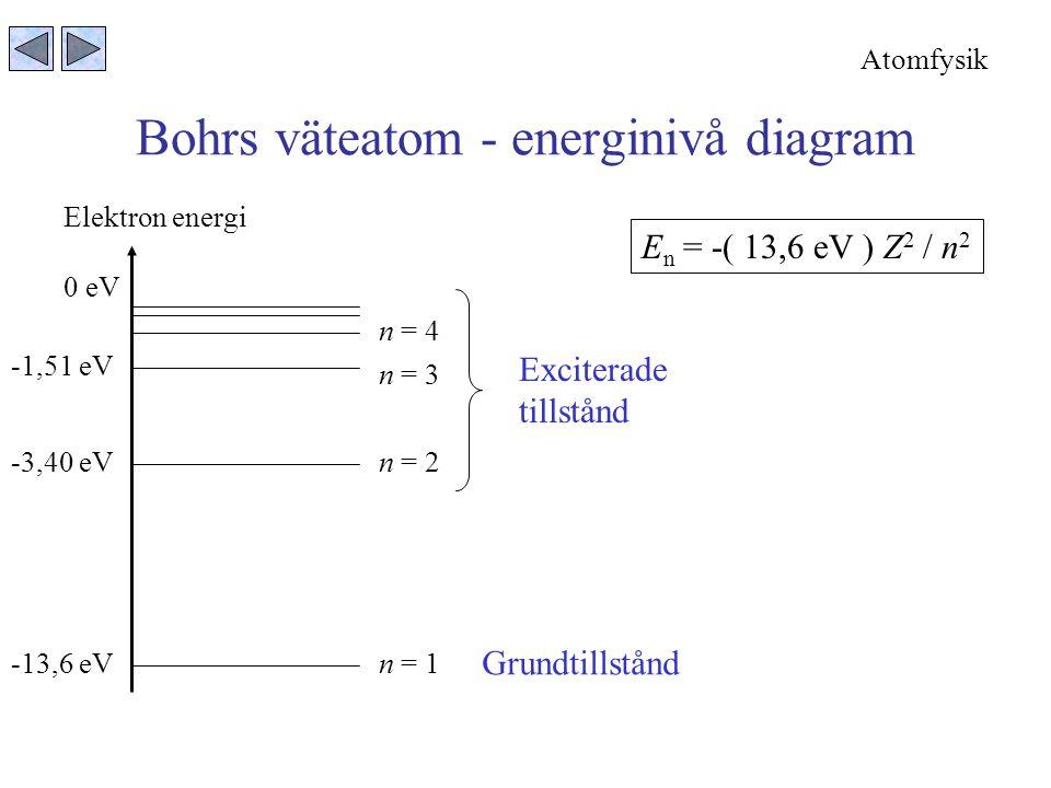 Bohrs väteatom - energinivå diagram