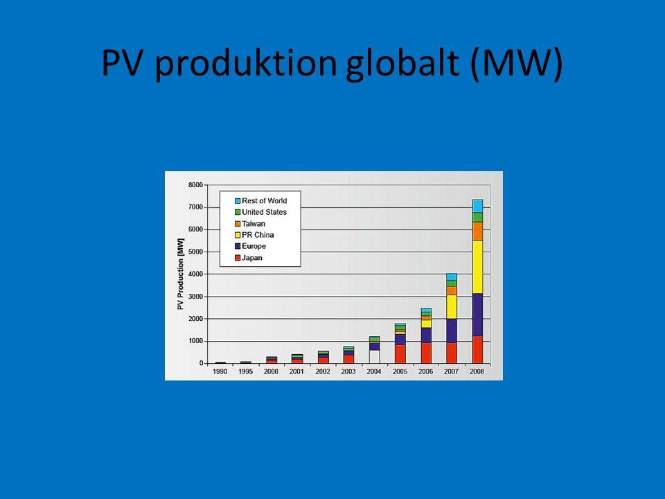 PV produktion globalt (MW)