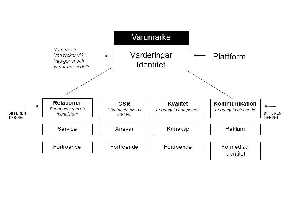 Varumärke Värderingar Plattform Identitet Relationer Service