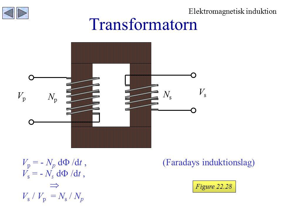 Transformatorn Vs Ns Vp Np Vp = - Np d /dt , (Faradays induktionslag)