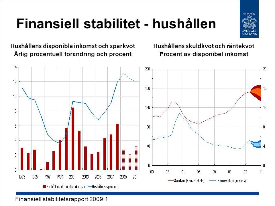 Finansiell stabilitet - hushållen