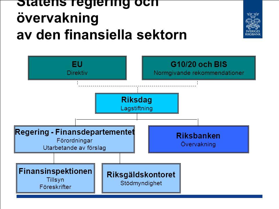 Statens reglering och övervakning av den finansiella sektorn
