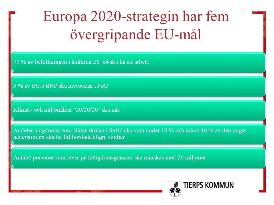 Europa 2020-strategin har fem övergripande EU-mål