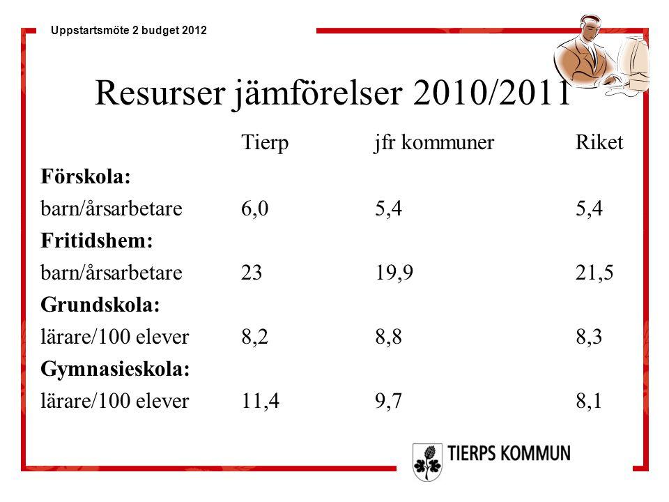 Resurser jämförelser 2010/2011