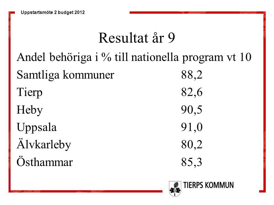 Resultat år 9 Andel behöriga i % till nationella program vt 10
