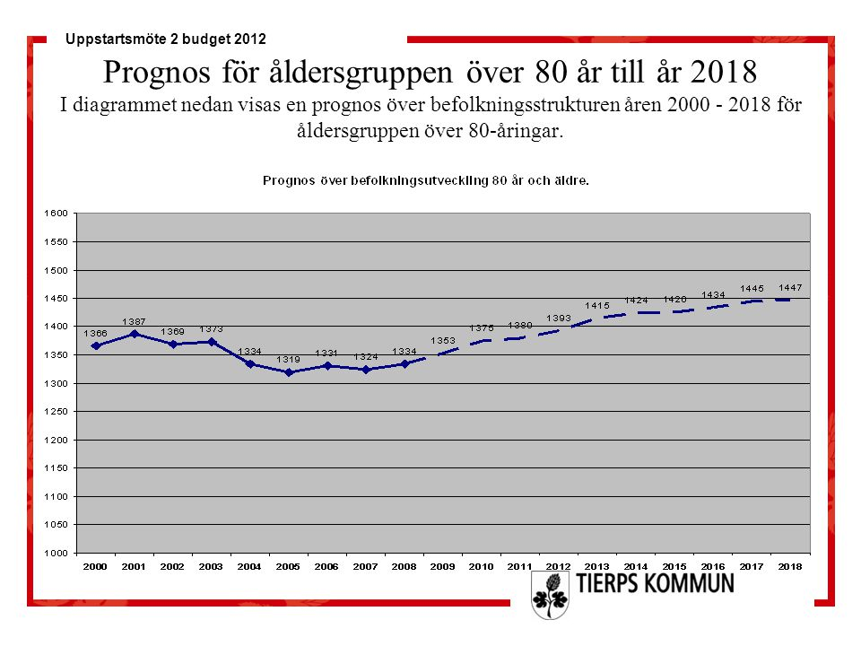 Prognos för åldersgruppen över 80 år till år 2018 I diagrammet nedan visas en prognos över befolkningsstrukturen åren 2000 - 2018 för åldersgruppen över 80-åringar.