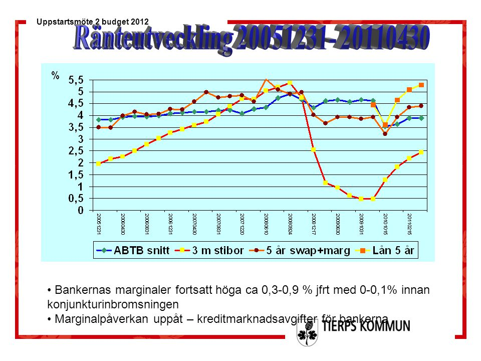 Ränteutveckling 20051231- 20110430 Bankernas marginaler fortsatt höga ca 0,3-0,9 % jfrt med 0-0,1% innan konjunkturinbromsningen.