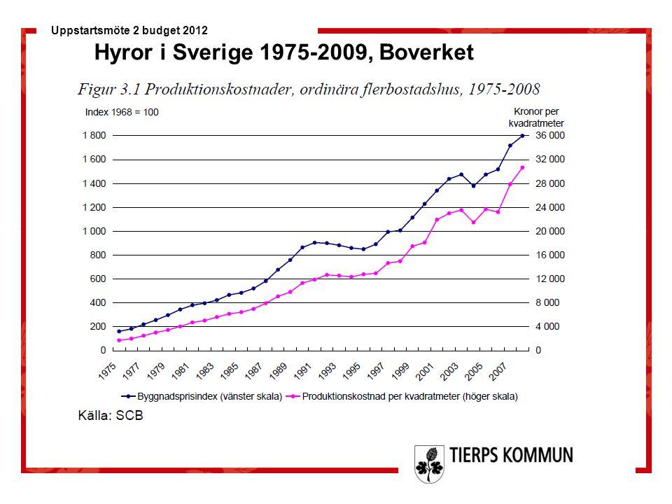 Hyror i Sverige 1975-2009, Boverket